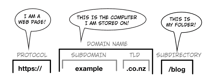 Sturcture of URL